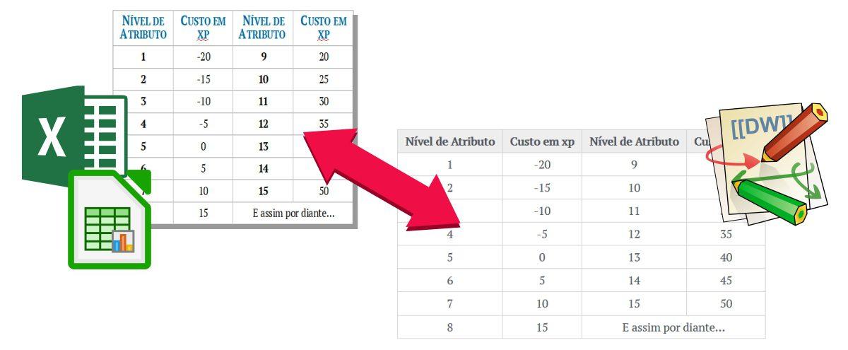 Como converter tabelas Calc/Excel para Dokuwiki e vice versa